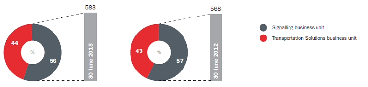 Revenue for the periods ended 30 June 2013 - 2012 (€m) and the contribution of the business units